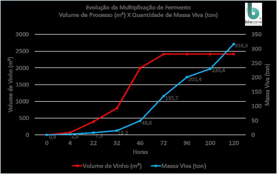 Gráfico 2. Monitoramento da partida de fermentação Unidade Região Centro-Sul