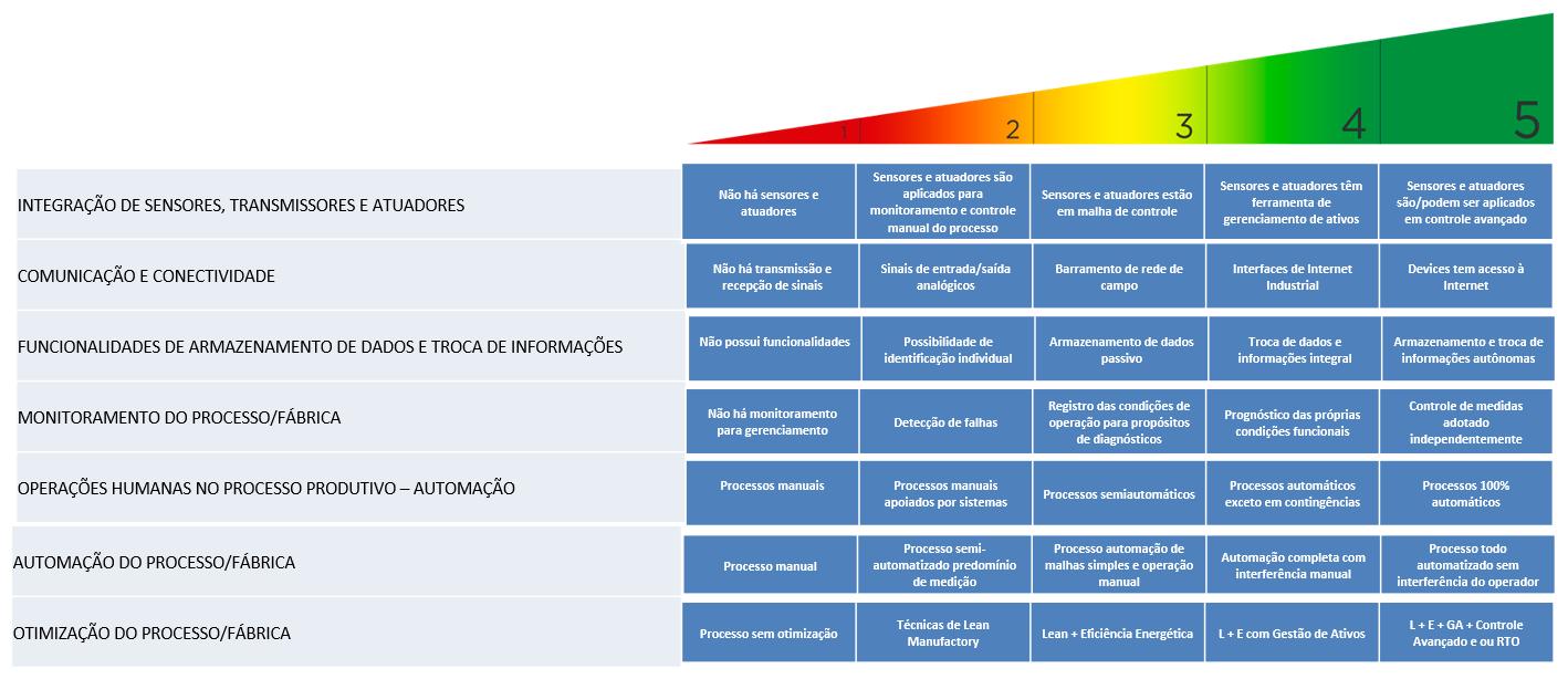 Exemplo de uma Tabela de Maturidade